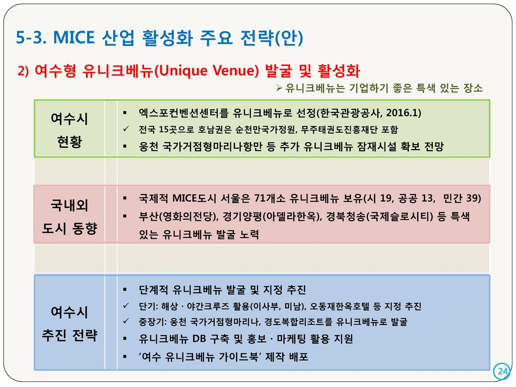 5-3. MICE 산업 활성화 주요 전략(안) 여수시 현황 2) 여수형 유니크베뉴(Unique Venue) 발굴 및 활성화