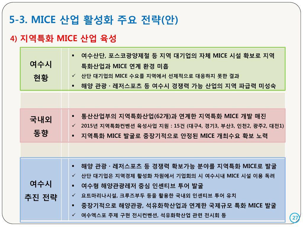 5-3. MICE 산업 활성화 주요 전략(안) 여수시 현황 4) 지역특화 MICE 산업 육성 국내외 동향 추진 전략