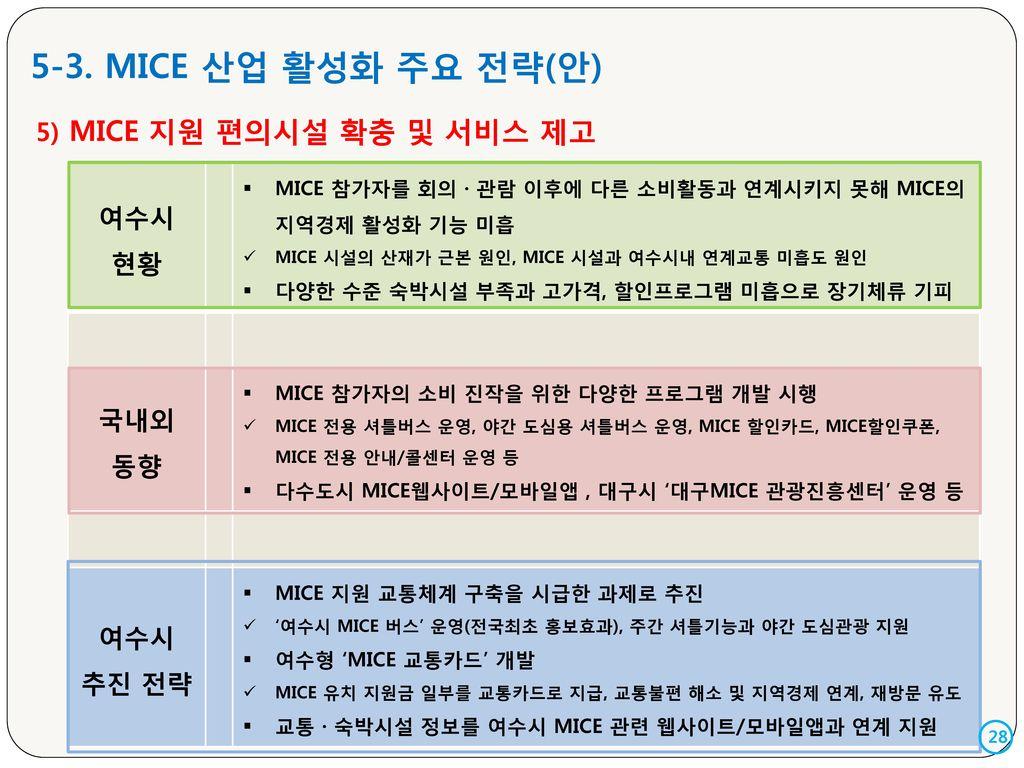5-3. MICE 산업 활성화 주요 전략(안) 여수시 현황 5) MICE 지원 편의시설 확충 및 서비스 제고 국내외 동향