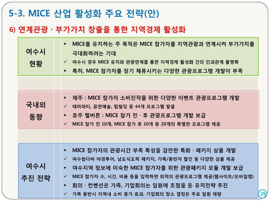 5-3. MICE 산업 활성화 주요 전략(안) 여수시 현황 6) 연계관광 · 부가가치 창출을 통한 지역경제 활성화 국내외 동향