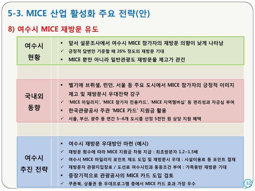 5-3. MICE 산업 활성화 주요 전략(안) 8) 여수시 MICE 재방문 유도 여수시 현황 국내외 동향 추진 전략