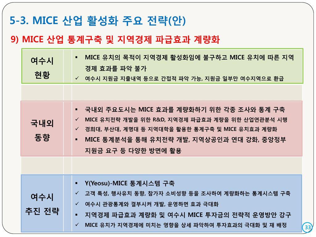 5-3. MICE 산업 활성화 주요 전략(안) 9) MICE 산업 통계구축 및 지역경제 파급효과 계량화 여수시 현황 국내외