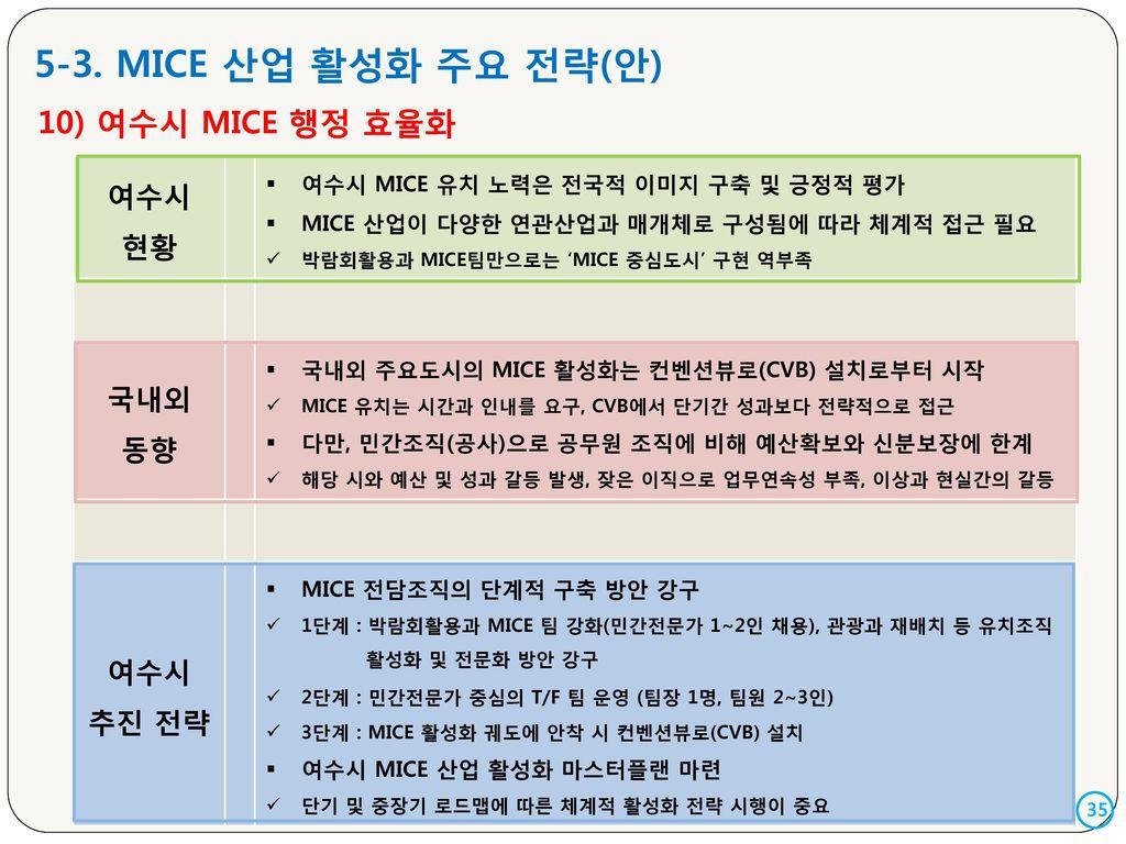 5-3. MICE 산업 활성화 주요 전략(안) 10) 여수시 MICE 행정 효율화 여수시 현황 국내외 동향 추진 전략