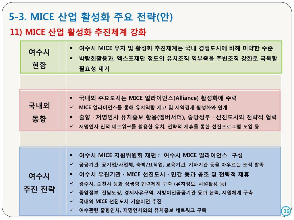 5-3. MICE 산업 활성화 주요 전략(안) 11) MICE 산업 활성화 추진체계 강화 여수시 현황 국내외 동향 추진 전략