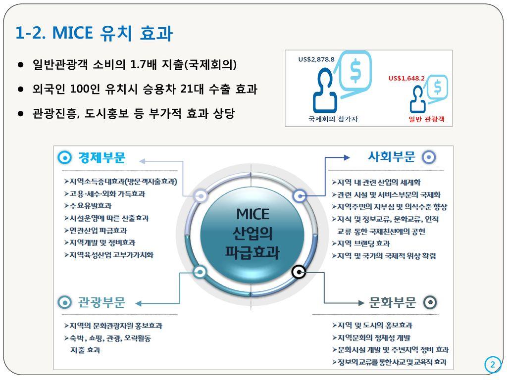 1-2. MICE 유치 효과 일반관광객 소비의 1.7배 지출(국제회의) 외국인 100인 유치시 승용차 21대 수출 효과