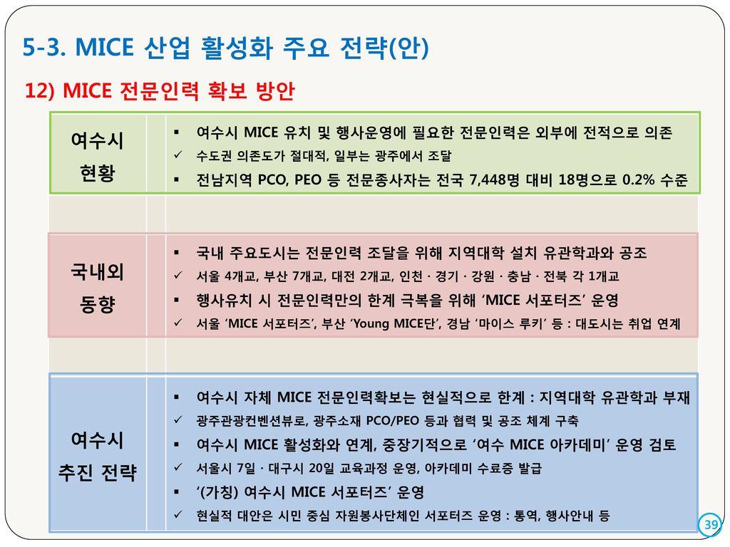 5-3. MICE 산업 활성화 주요 전략(안) 12) MICE 전문인력 확보 방안 여수시 현황 국내외 동향 추진 전략