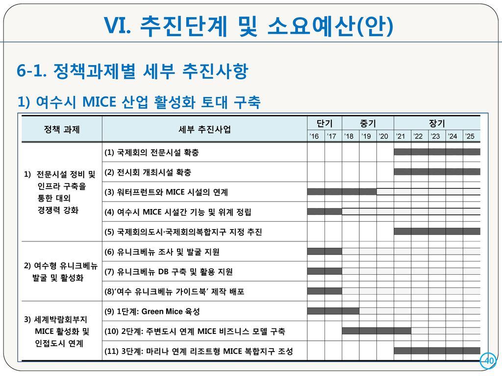 VI. 추진단계 및 소요예산(안) 6-1. 정책과제별 세부 추진사항 1) 여수시 MICE 산업 활성화 토대 구축 정책 과제