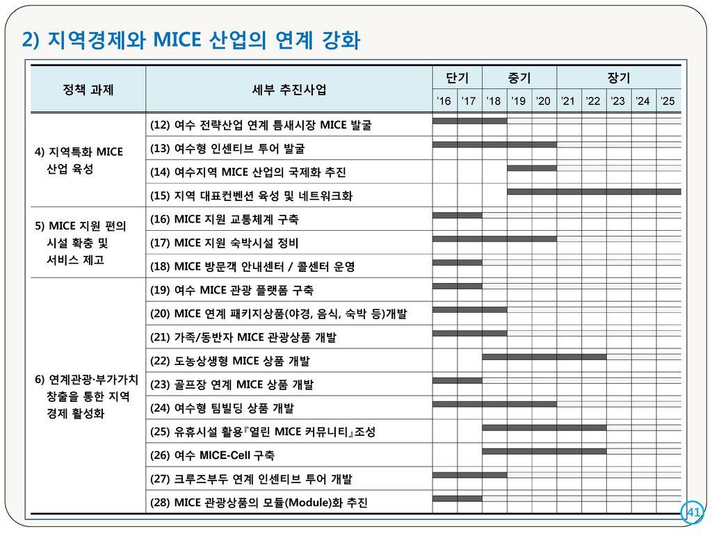 2) 지역경제와 MICE 산업의 연계 강화 정책 과제 세부 추진사업 단기 중기 장기 41 '16 '17 '18 '19 '20