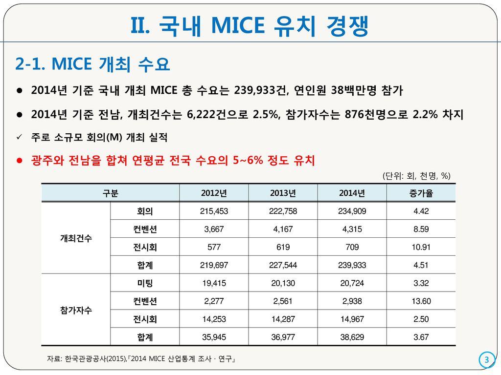 II. 국내 MICE 유치 경쟁 2-1. MICE 개최 수요