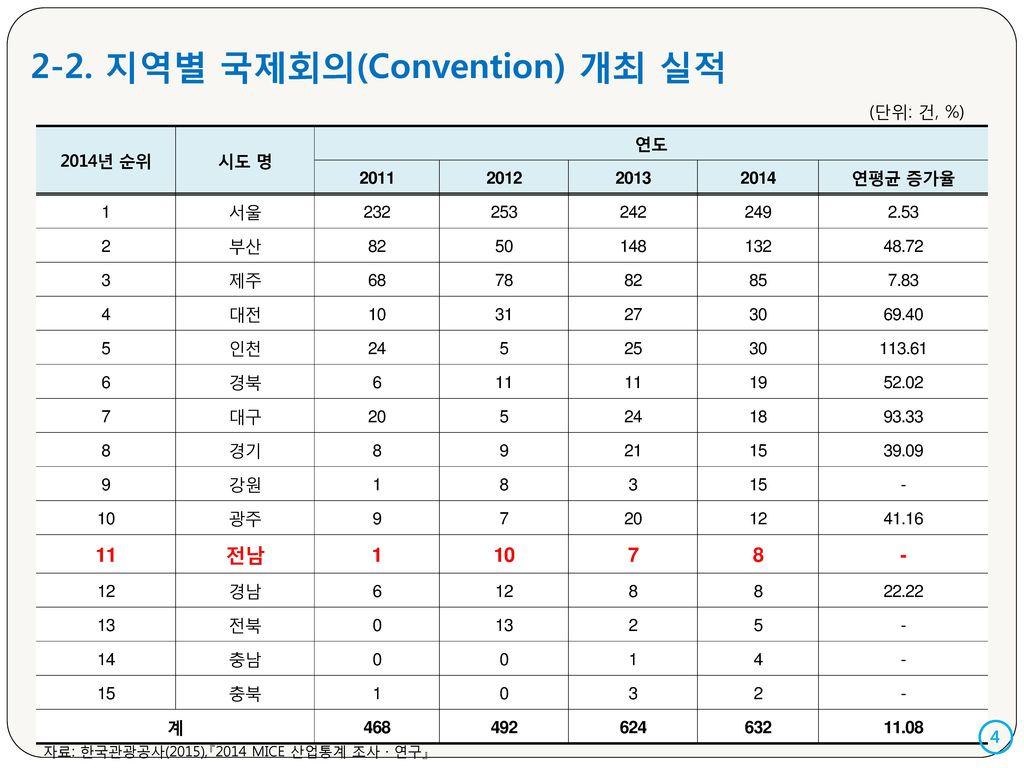 2-2. 지역별 국제회의(Convention) 개최 실적