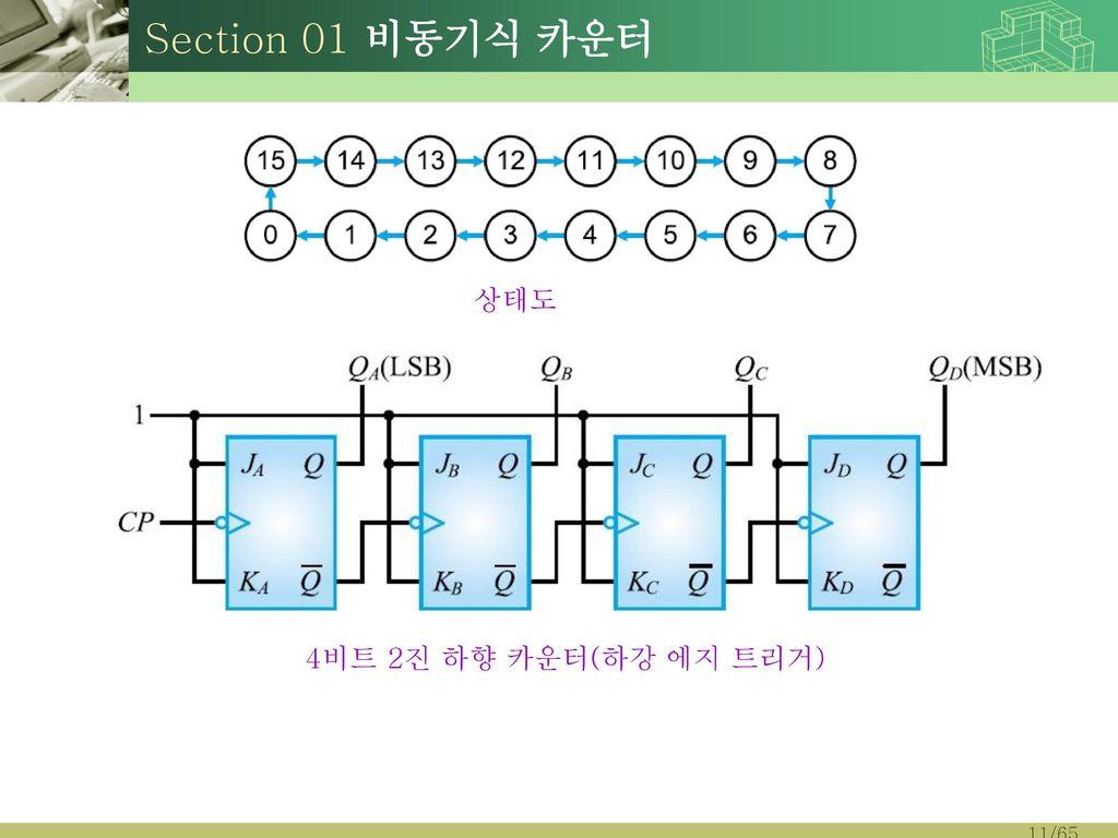 Section 01 비동기식 카운터 상태도 4비트 2진 하향 카운터(하강 에지 트리거)