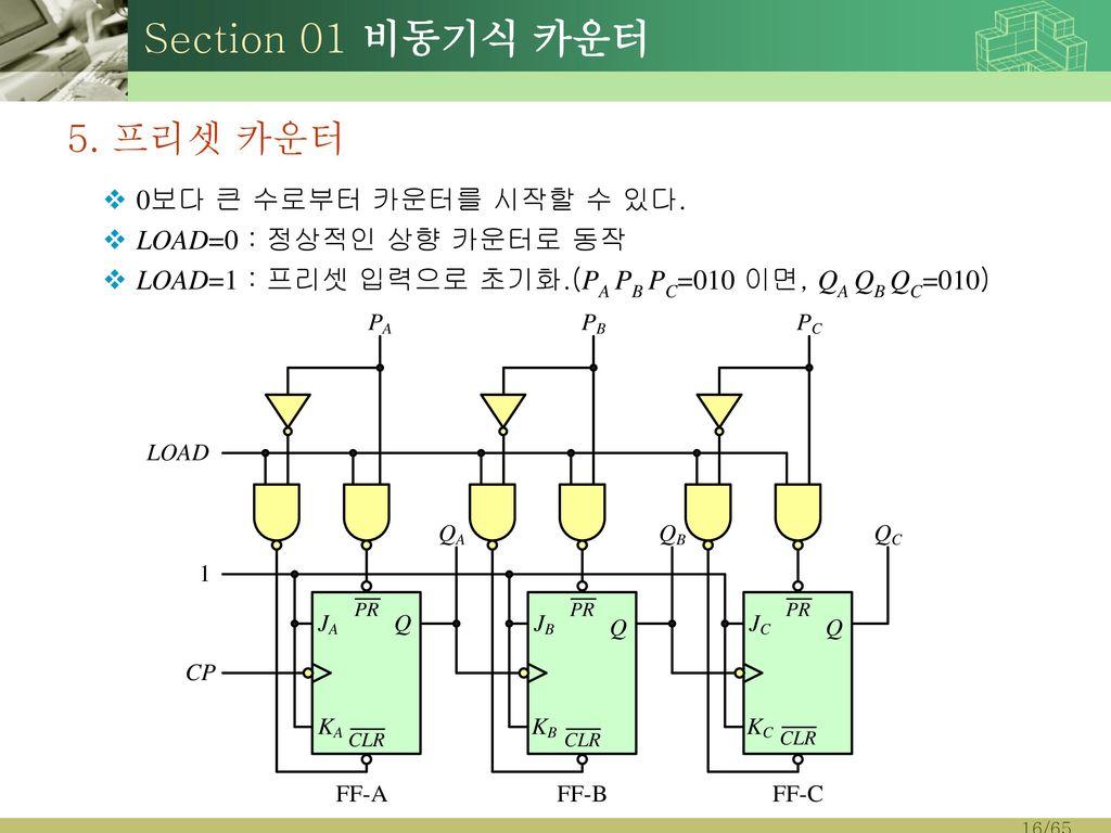 Section 01 비동기식 카운터 5. 프리셋 카운터 0보다 큰 수로부터 카운터를 시작할 수 있다.