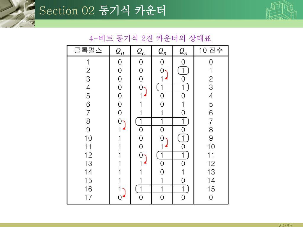 Section 02 동기식 카운터 4-비트 동기식 2진 카운터의 상태표