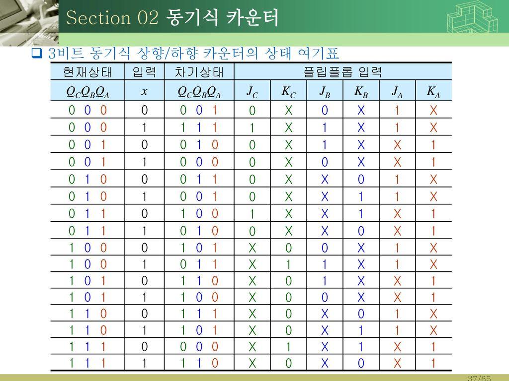 Section 02 동기식 카운터 3비트 동기식 상향/하향 카운터의 상태 여기표 현재상태 입력 차기상태 플립플롭 입력