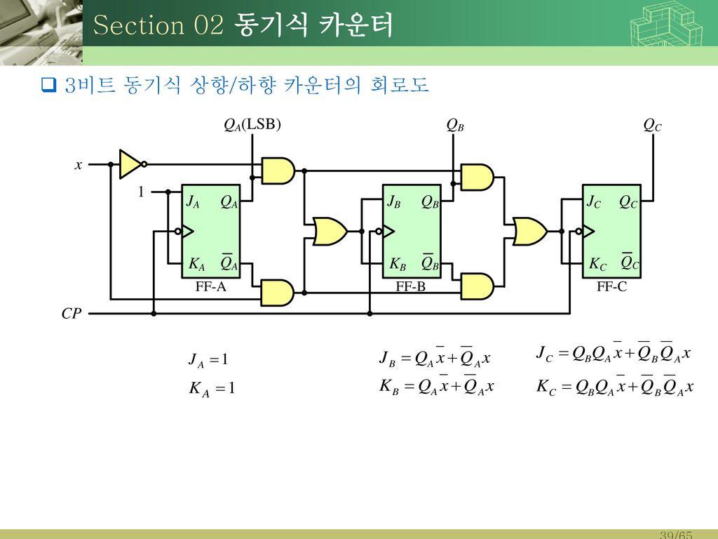 Section 02 동기식 카운터 3비트 동기식 상향/하향 카운터의 회로도
