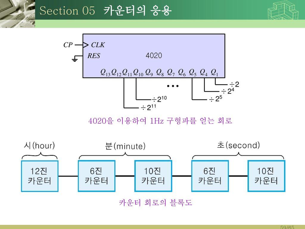 Section 05 카운터의 응용 4020을 이용하여 1Hz 구형파를 얻는 회로 카운터 회로의 블록도