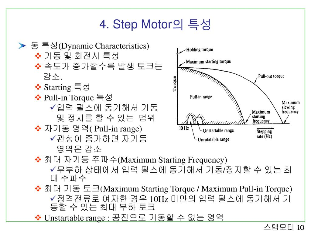 4. Step Motor의 특성 동 특성(Dynamic Characteristics) 기동 및 회전시 특성
