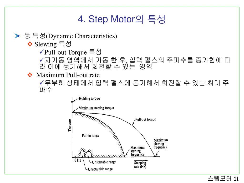 4. Step Motor의 특성 동 특성(Dynamic Characteristics) Slewing 특성