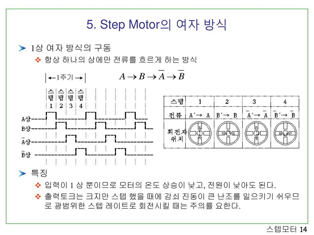 5. Step Motor의 여자 방식 1상 여자 방식의 구동 특징 항상 하나의 상에만 전류를 흐르게 하는 방식