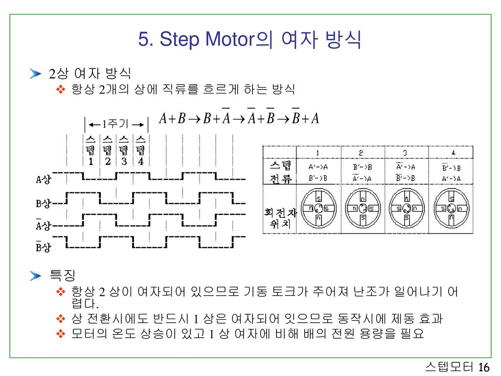 5. Step Motor의 여자 방식 2상 여자 방식 특징 항상 2개의 상에 직류를 흐르게 하는 방식