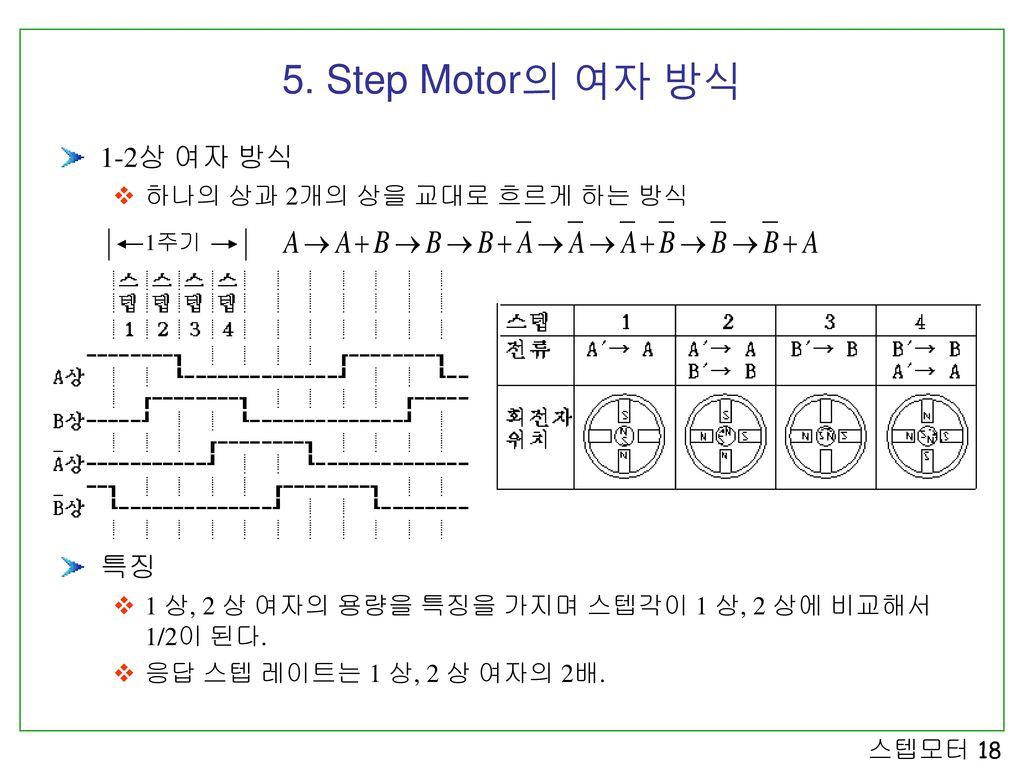 5. Step Motor의 여자 방식 1-2상 여자 방식 특징 하나의 상과 2개의 상을 교대로 흐르게 하는 방식