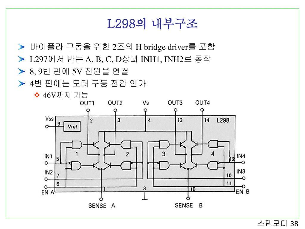 L298의 내부구조 바이폴라 구동을 위한 2조의 H bridge driver를 포함