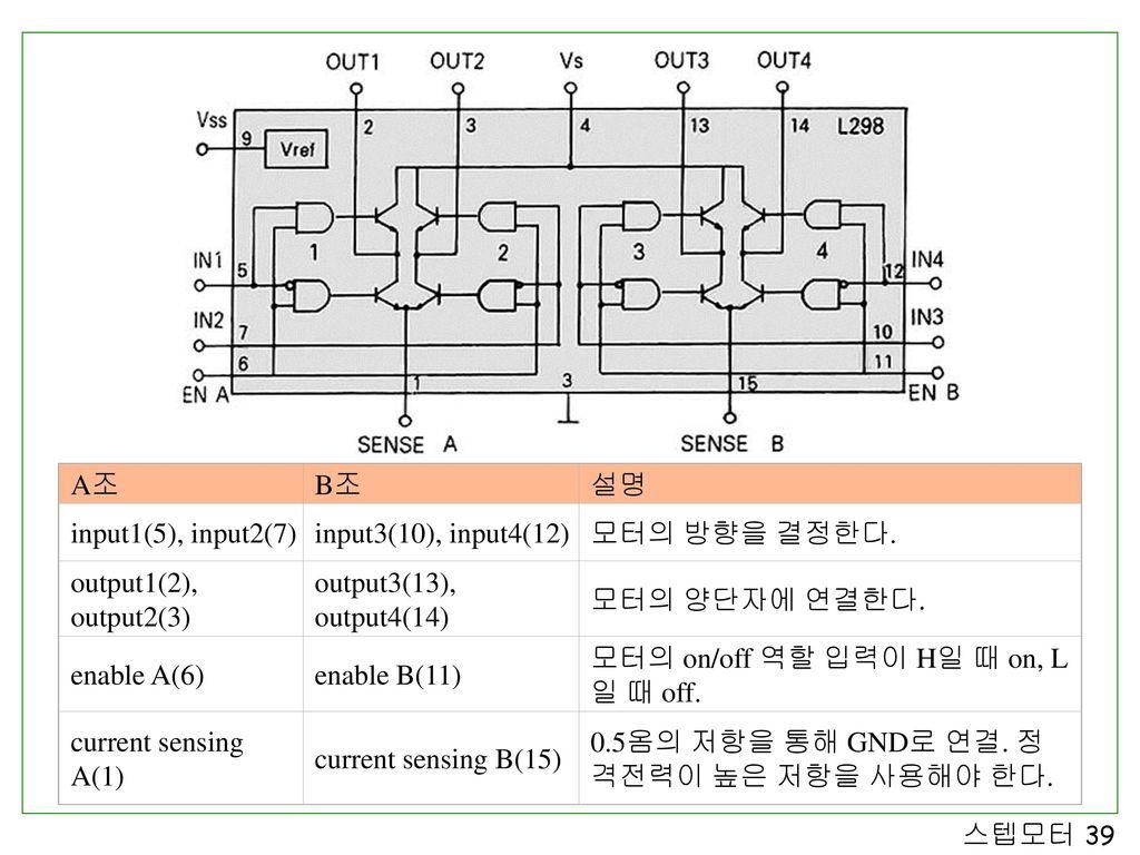 A조 B조. 설명. input1(5), input2(7) input3(10), input4(12) 모터의 방향을 결정한다. output1(2), output2(3) output3(13), output4(14)