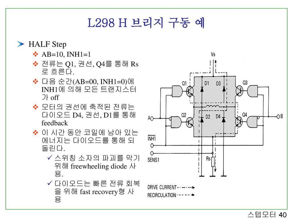 L298 H 브리지 구동 예 HALF Step AB=10, INH1=1 전류는 Q1, 권선, Q4를 통해 Rs로 흐른다.