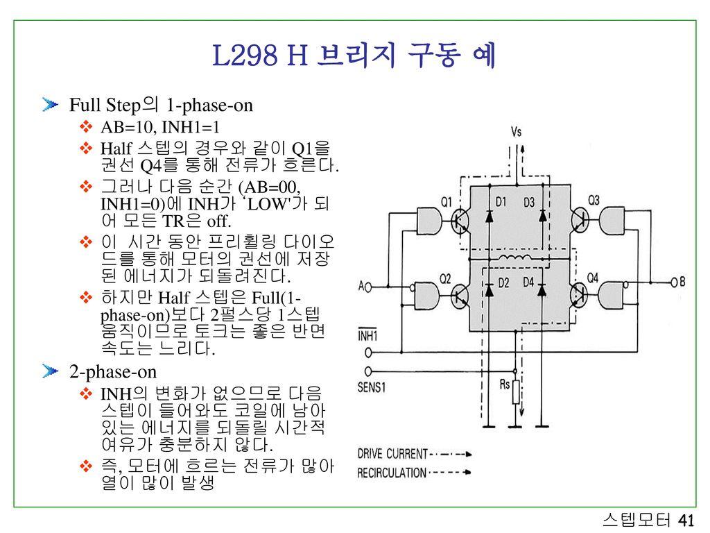 L298 H 브리지 구동 예 Full Step의 1-phase-on 2-phase-on AB=10, INH1=1