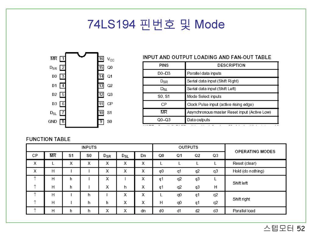 74LS194 핀번호 및 Mode
