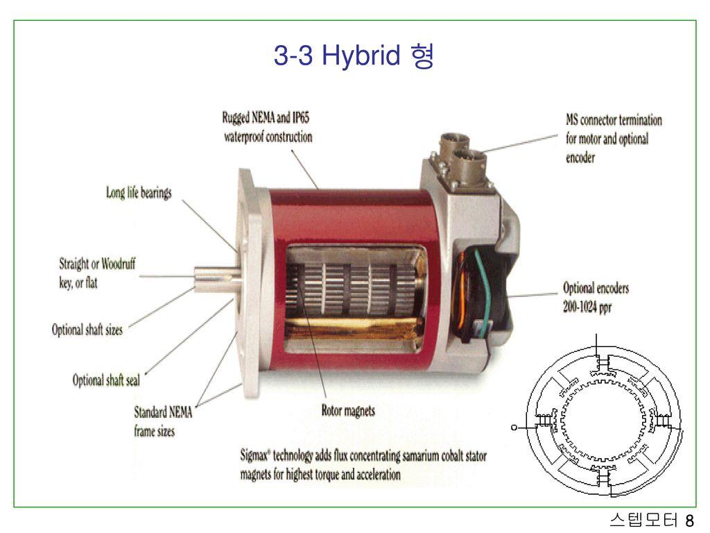 3-3 Hybrid 형
