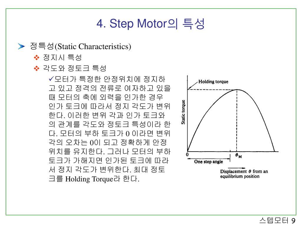 4. Step Motor의 특성 정특성(Static Characteristics) 정지시 특성 각도와 정토크 특성