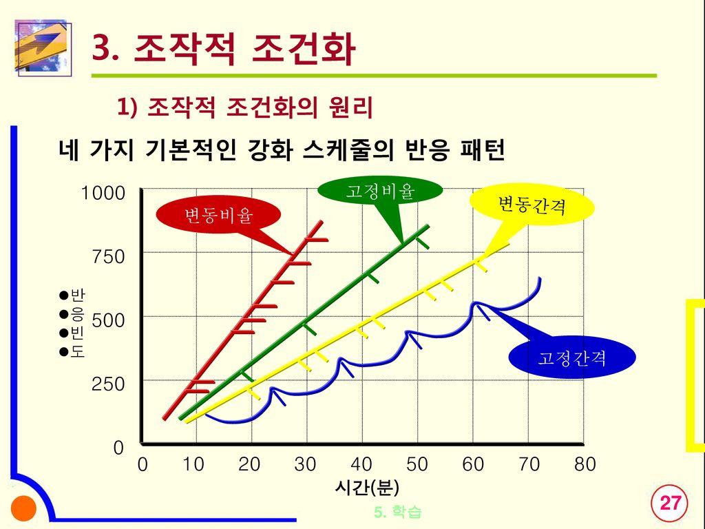 3. 조작적 조건화 1) 조작적 조건화의 원리 네 가지 기본적인 강화 스케줄의 반응 패턴 250 500 750 1000 10