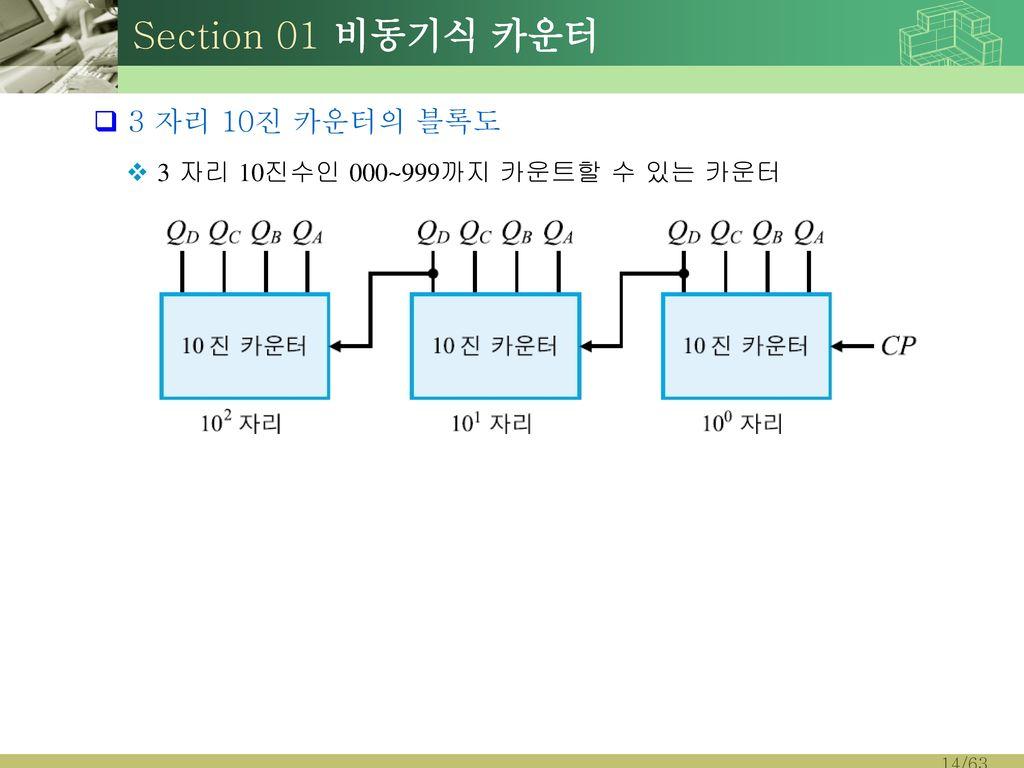 Section 01 비동기식 카운터 3 자리 10진 카운터의 블록도
