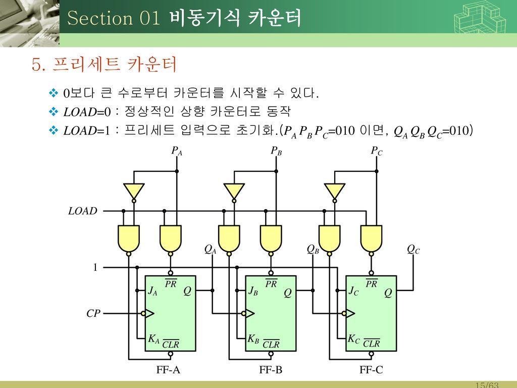 Section 01 비동기식 카운터 5. 프리세트 카운터 0보다 큰 수로부터 카운터를 시작할 수 있다.