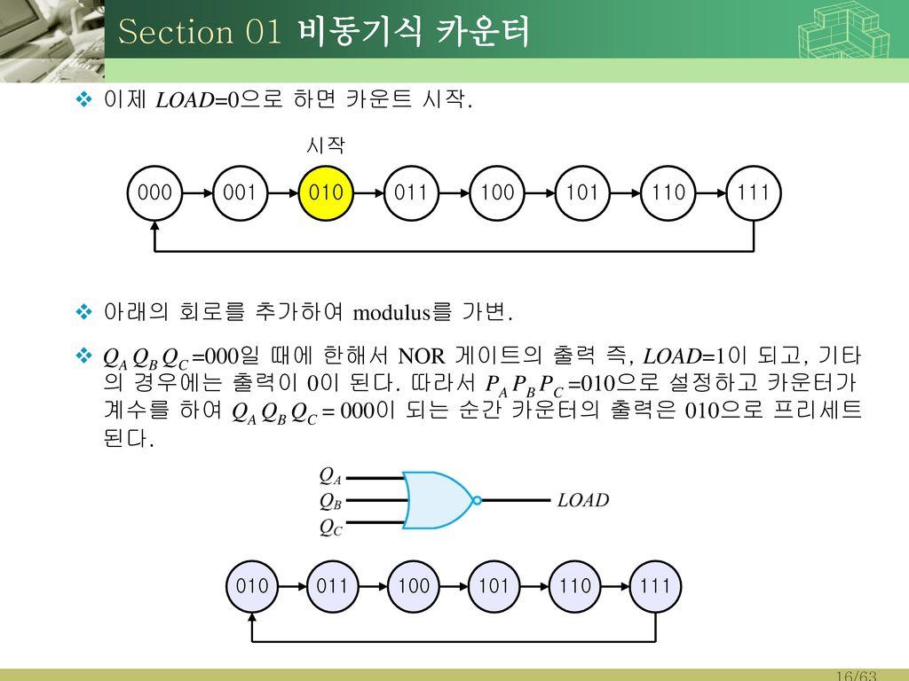 Section 01 비동기식 카운터 이제 LOAD=0으로 하면 카운트 시작. 아래의 회로를 추가하여 modulus를 가변.