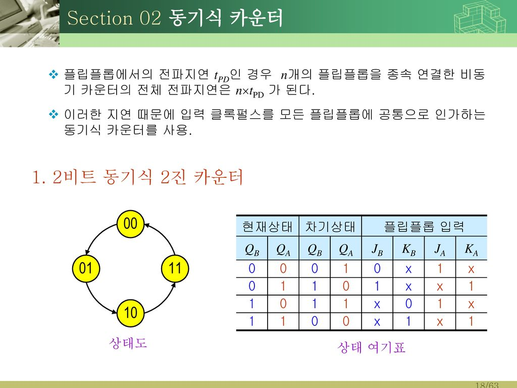 Section 02 동기식 카운터 1. 2비트 동기식 2진 카운터