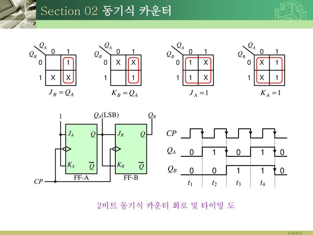 Section 02 동기식 카운터 2비트 동기식 카운터 회로 및 타이밍 도