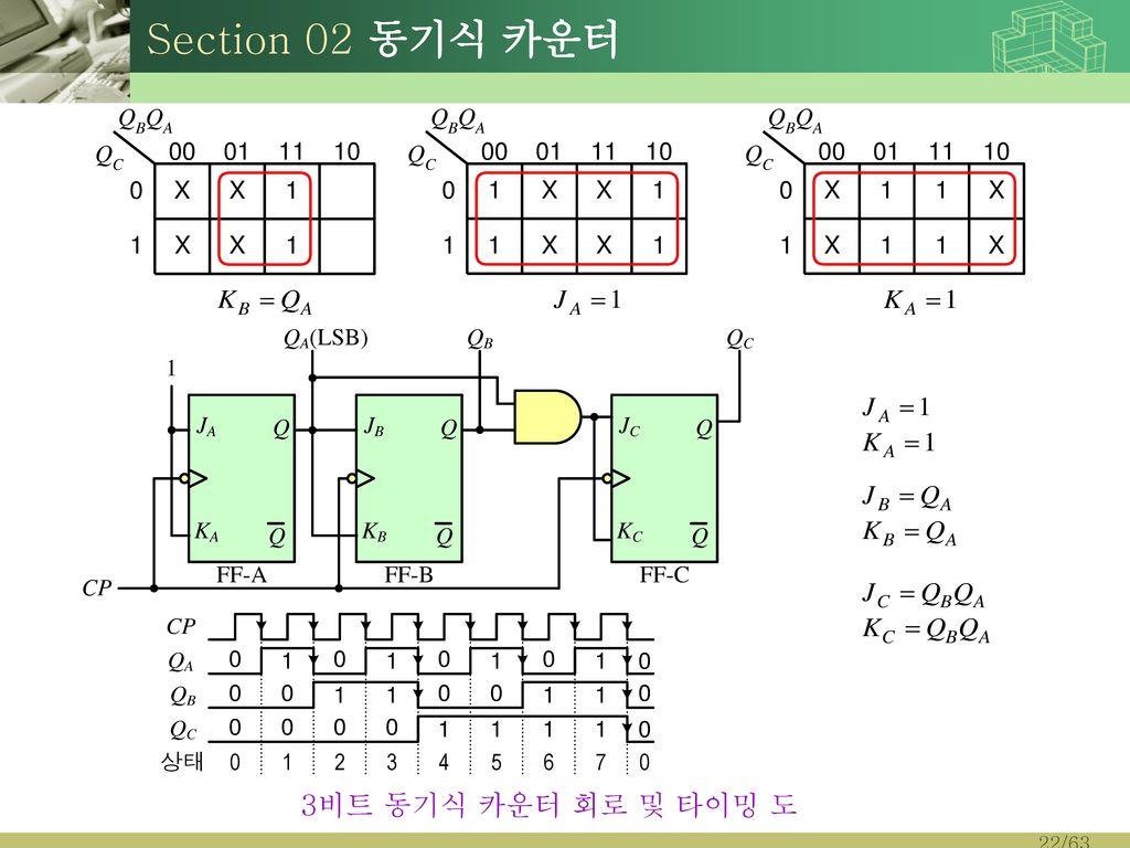 Section 02 동기식 카운터 3비트 동기식 카운터 회로 및 타이밍 도