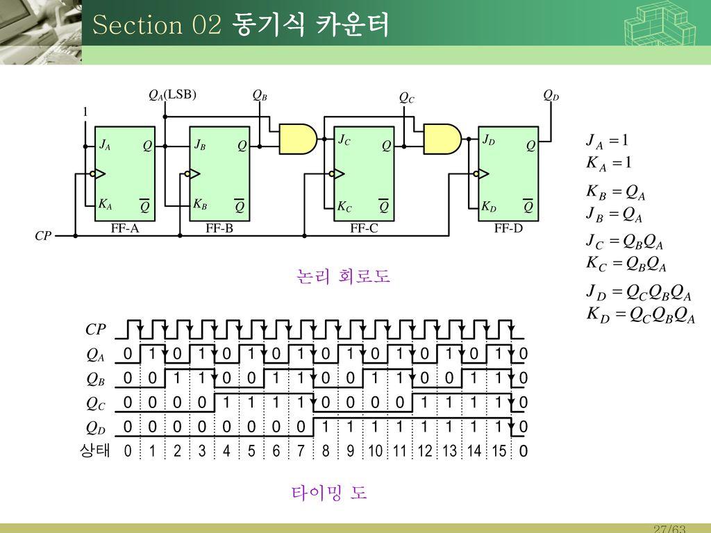 Section 02 동기식 카운터 논리 회로도 타이밍 도