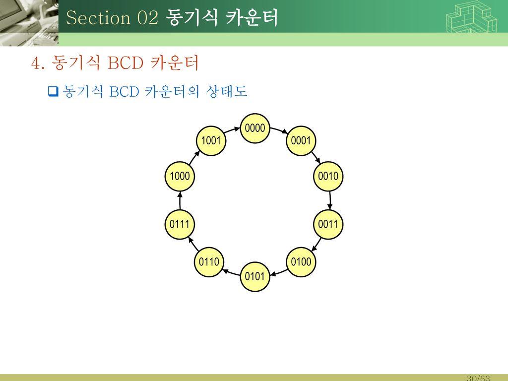 Section 02 동기식 카운터 4. 동기식 BCD 카운터 동기식 BCD 카운터의 상태도