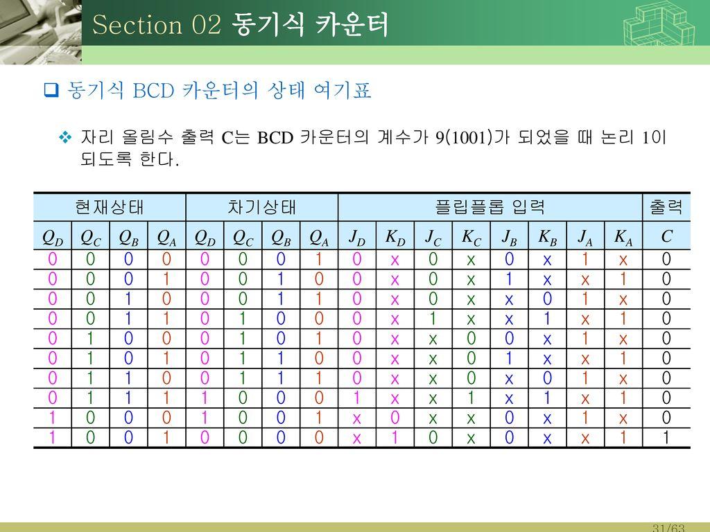 Section 02 동기식 카운터 동기식 BCD 카운터의 상태 여기표