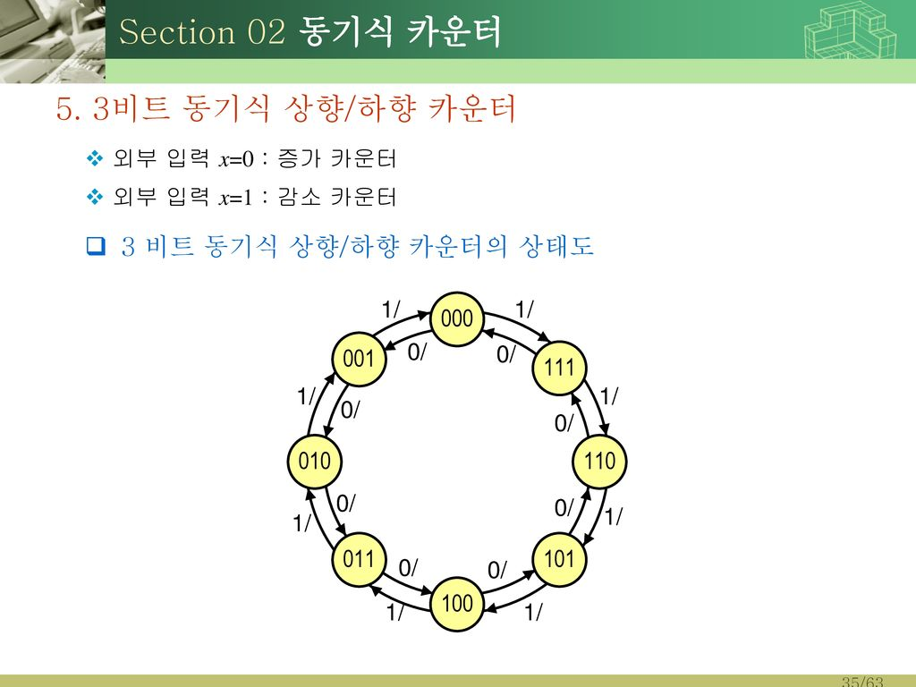 Section 02 동기식 카운터 5. 3비트 동기식 상향/하향 카운터 3 비트 동기식 상향/하향 카운터의 상태도