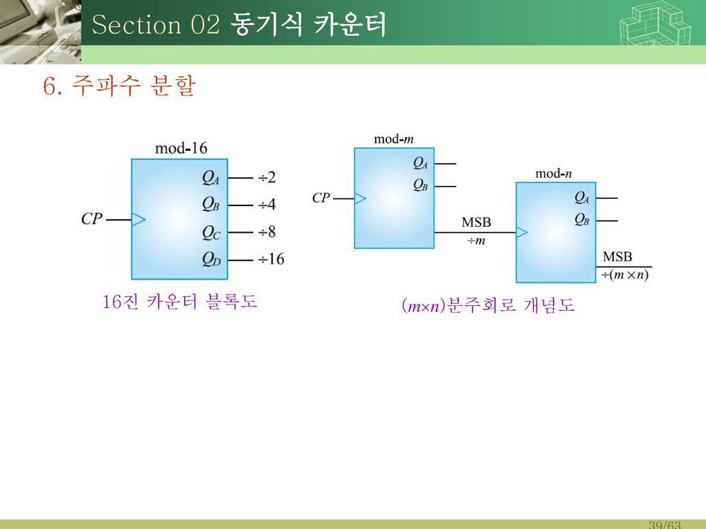 Section 02 동기식 카운터 6. 주파수 분할 16진 카운터 블록도 (mn)분주회로 개념도