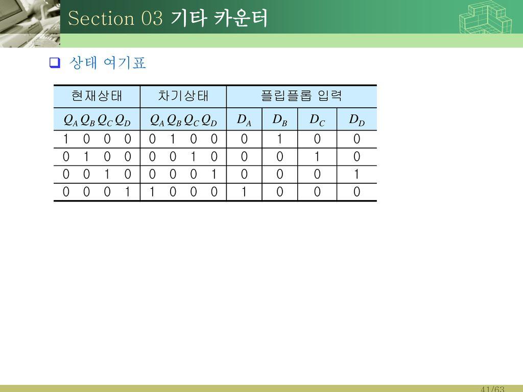 Section 03 기타 카운터 상태 여기표 현재상태 차기상태 플립플롭 입력 QA QB QC QD DA DB DC DD