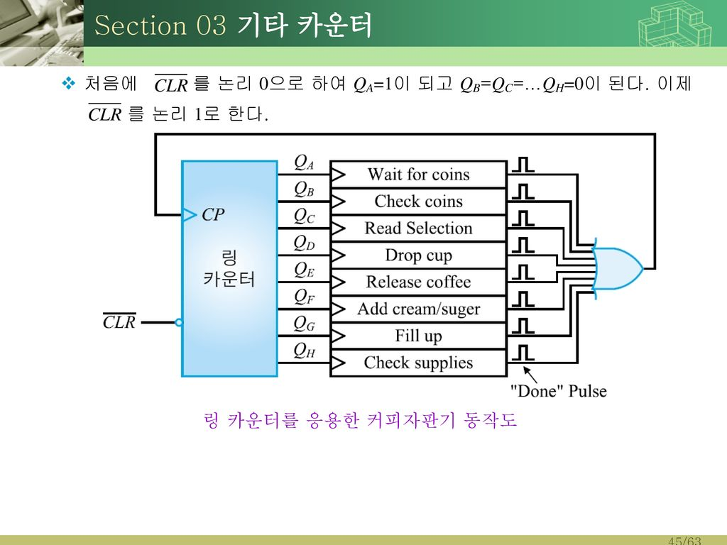 Section 03 기타 카운터 처음에 를 논리 0으로 하여 QA=1이 되고 QB=QC=…QH=0이 된다. 이제
