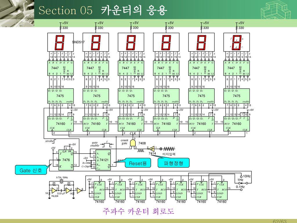 Section 05 카운터의 응용 Reset용 파형정형 Gate 신호 주파수 카운터 회로도