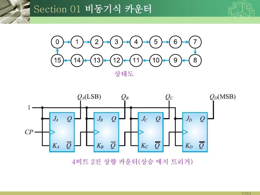 Section 01 비동기식 카운터 상태도 4비트 2진 상향 카운터(상승 에지 트리거)