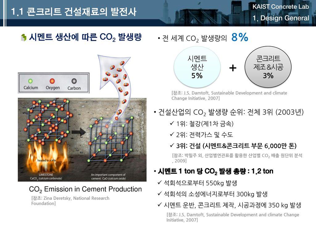 + 1.1 콘크리트 건설재료의 발전사 시멘트 생산에 따른 CO2 발생량 1. Design General