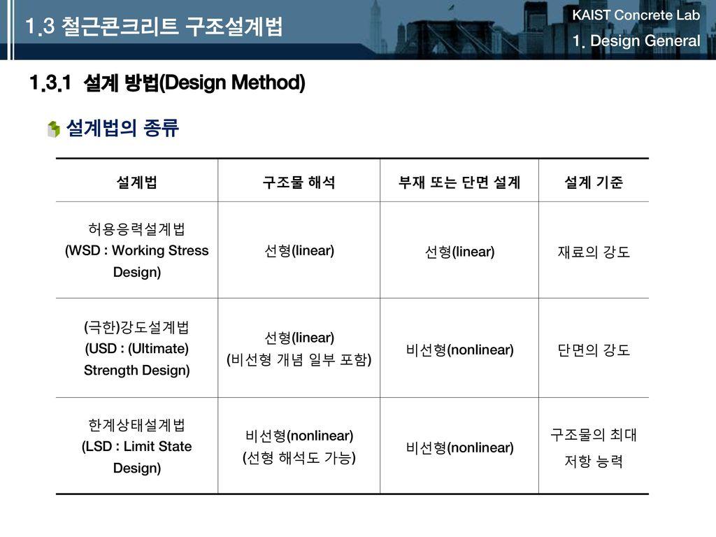 1.3 철근콘크리트 구조설계법 1.3.1 설계 방법(Design Method) 설계법의 종류 1. Design General